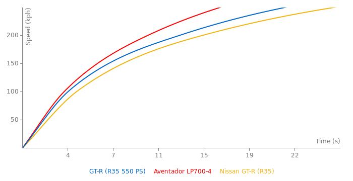 Nissan GT-R acceleration graph