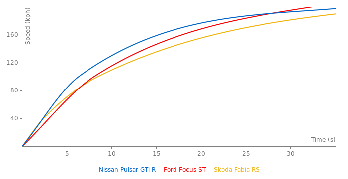 Nissan Pulsar GTi-R acceleration graph