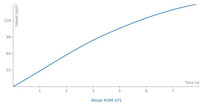Nissan R390 GT1 acceleration graph