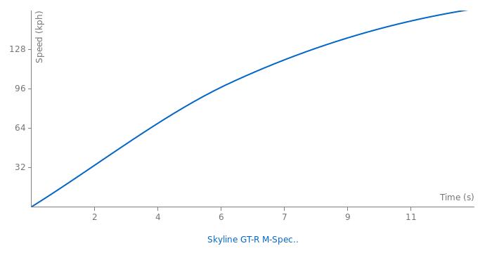 Nissan Skyline GT-R M-Spec NUR acceleration graph