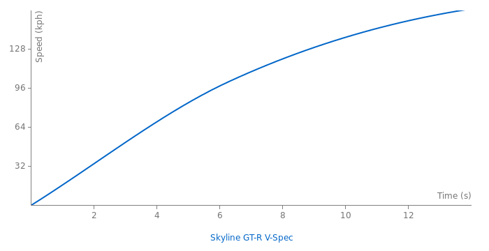 Nissan Skyline GT-R V-Spec acceleration graph