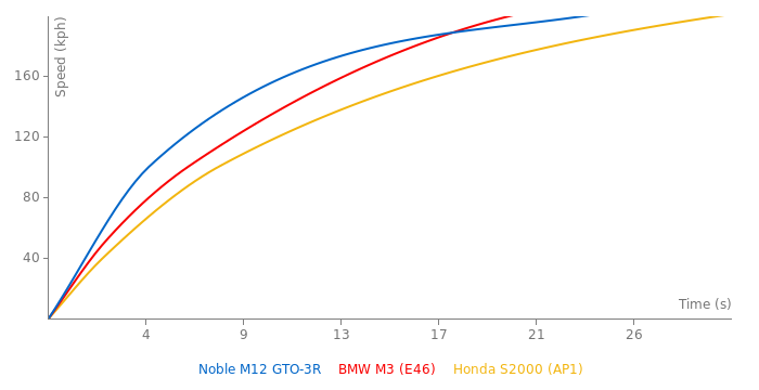 Noble M12 GTO-3R acceleration graph