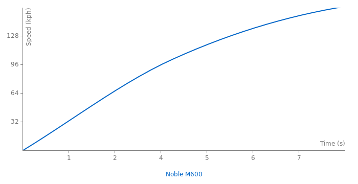 Noble M600 acceleration graph