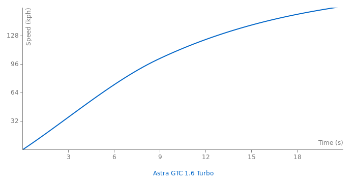 Opel Astra GTC 1.6 Turbo acceleration graph
