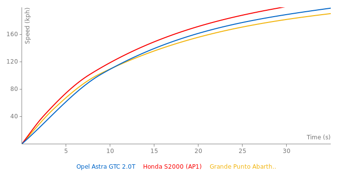 Opel Astra GTC 2.0T acceleration graph