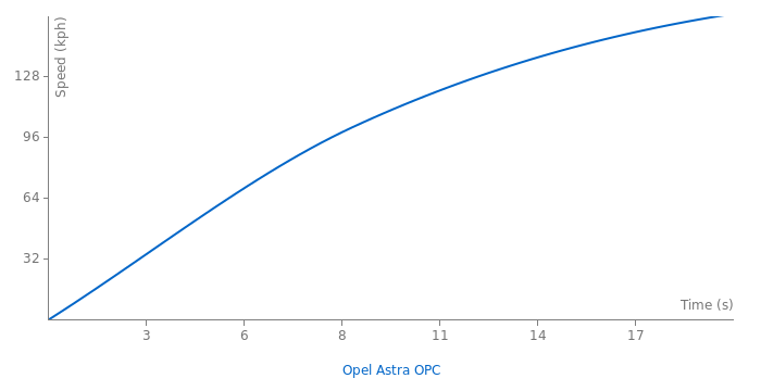 Opel Astra OPC acceleration graph