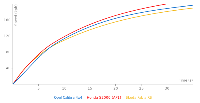 Opel Calibra 4x4 acceleration graph