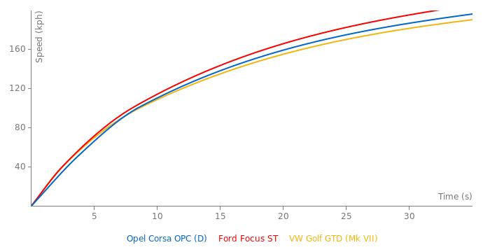 Opel Corsa OPC acceleration graph