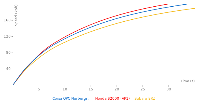 Opel Corsa OPC Nurburgring Edition acceleration graph