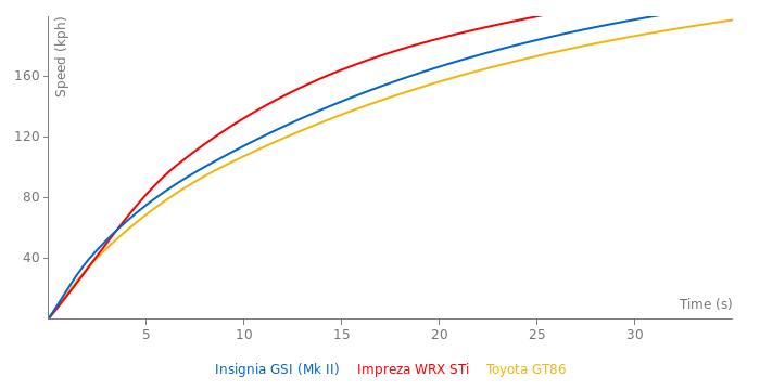 Opel Insignia GSI acceleration graph