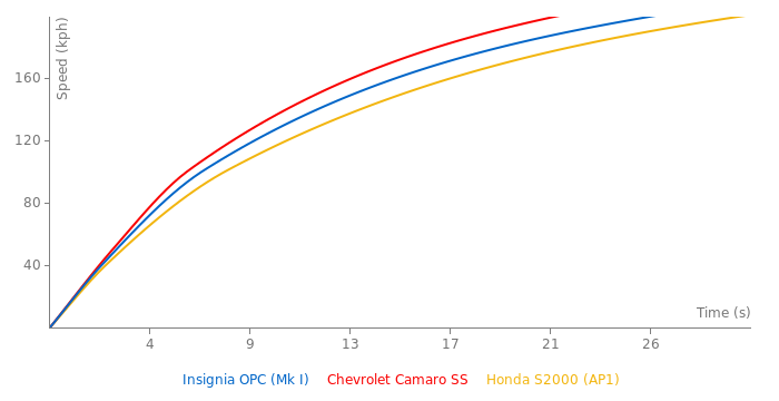 Opel Insignia OPC acceleration graph