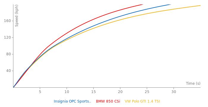 Opel Insignia OPC Sports Tourer acceleration graph