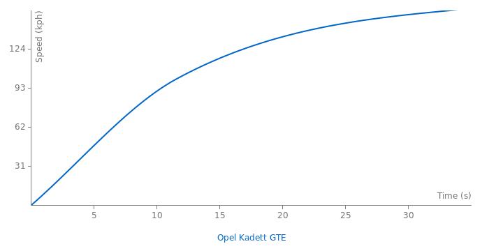 Opel Kadett GTE acceleration graph