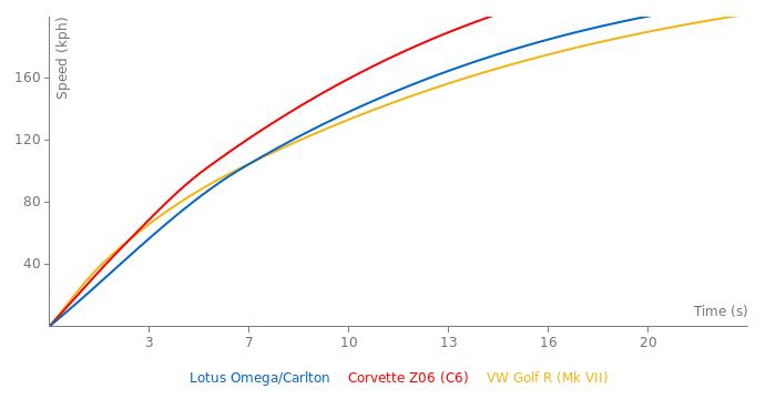Opel Lotus Omega/Carlton acceleration graph