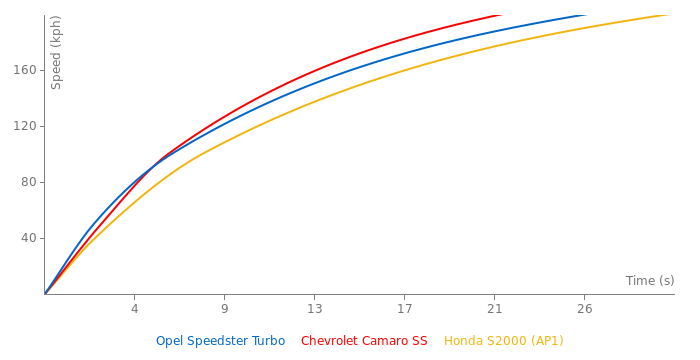 Opel Speedster Turbo acceleration graph