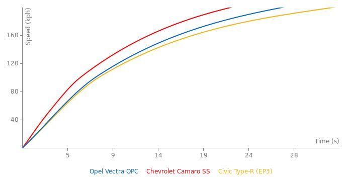 Opel Vectra OPC acceleration graph
