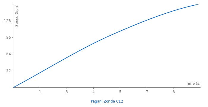 Pagani Zonda C12 acceleration graph