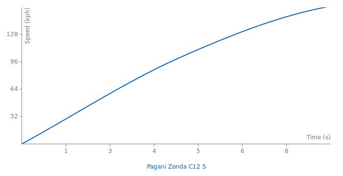Pagani Zonda C12 S acceleration graph