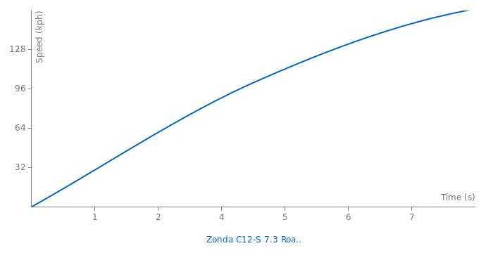 Pagani Zonda C12-S 7.3 Roadster acceleration graph