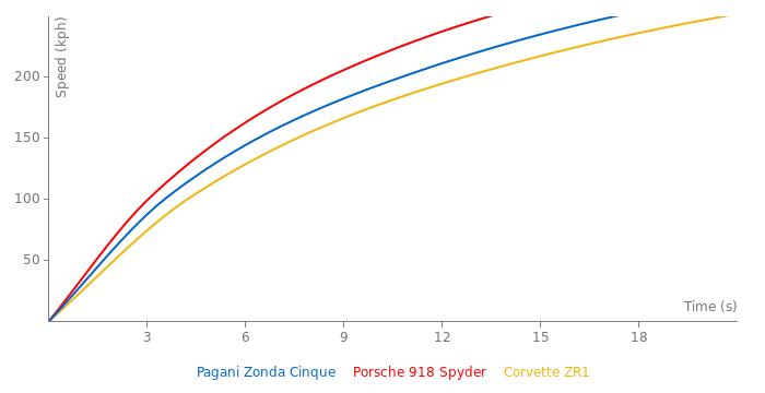 Pagani Zonda Cinque acceleration graph