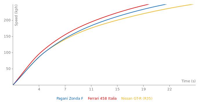 Pagani Zonda F acceleration graph