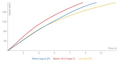 Image of Palmer Jaguar JP1