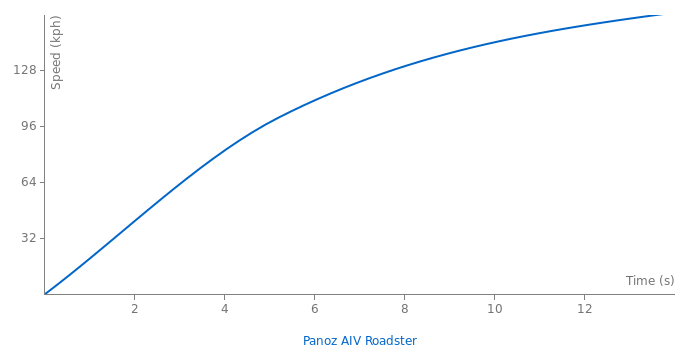 Panoz AIV Roadster acceleration graph