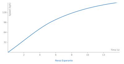 Image of Panoz Esperante
