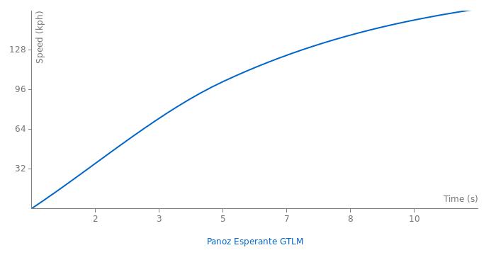 Panoz Esperante GTLM acceleration graph