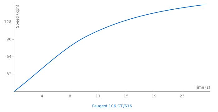 Peugeot 106 GTi/S16 acceleration graph