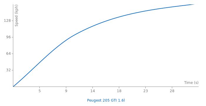 Peugeot 205 GTI 1.6l acceleration graph