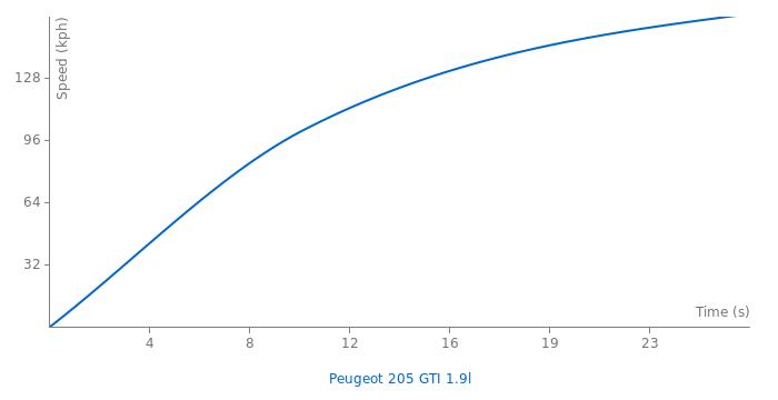 Peugeot 205 GTI 1.9l acceleration graph
