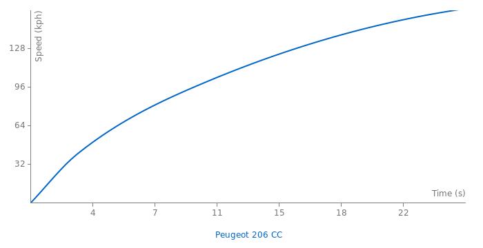 Peugeot 206 CC acceleration graph