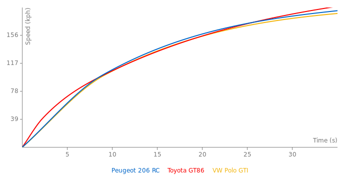 Peugeot 206 RC acceleration graph