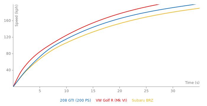 Peugeot 208 GTI acceleration graph