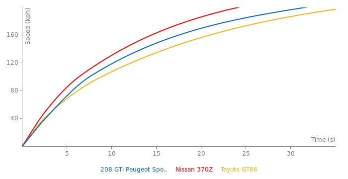 Peugeot 208 GTi Peugeot Sport Anniversary acceleration graph