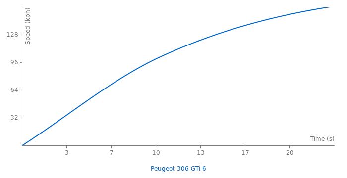 Peugeot 306 S16 acceleration graph