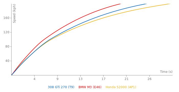 Peugeot 308 GTi 270 acceleration graph