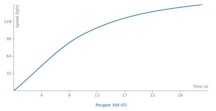 Peugeot 309 GTI acceleration graph
