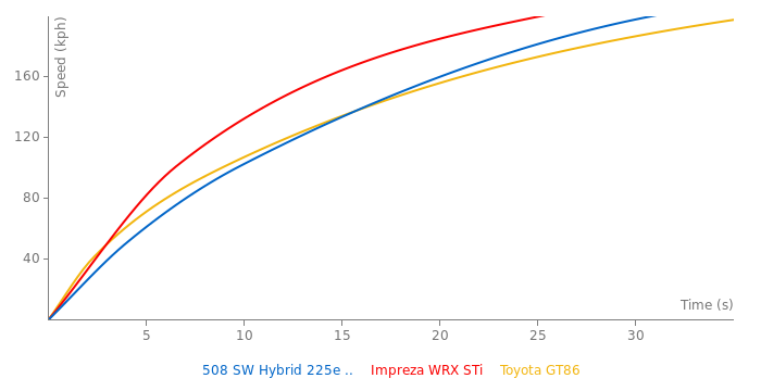 Peugeot 508 SW Hybrid 225e EAT8 acceleration graph