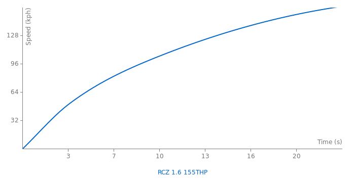 Peugeot RCZ 1.6 155THP acceleration graph