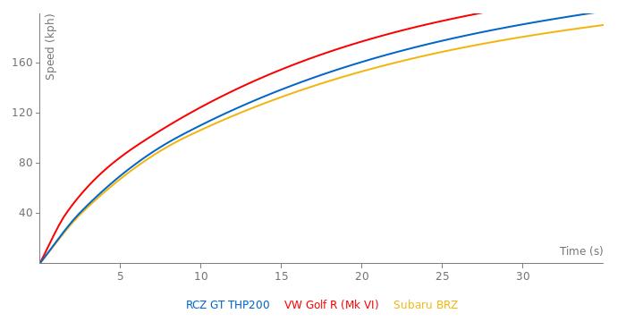Peugeot RCZ GT THP200 acceleration graph