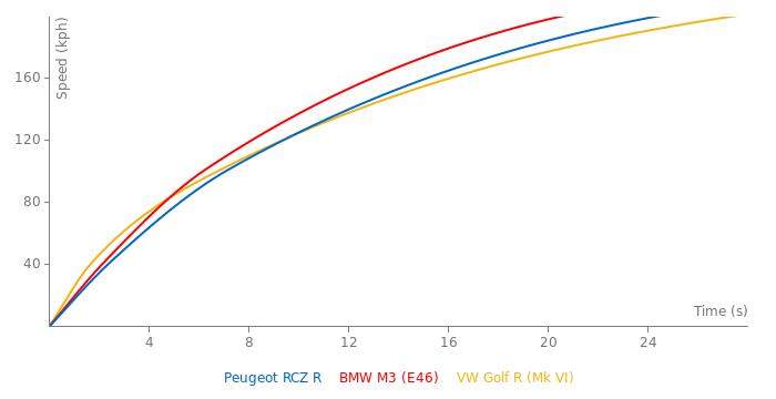 Peugeot RCZ R acceleration graph