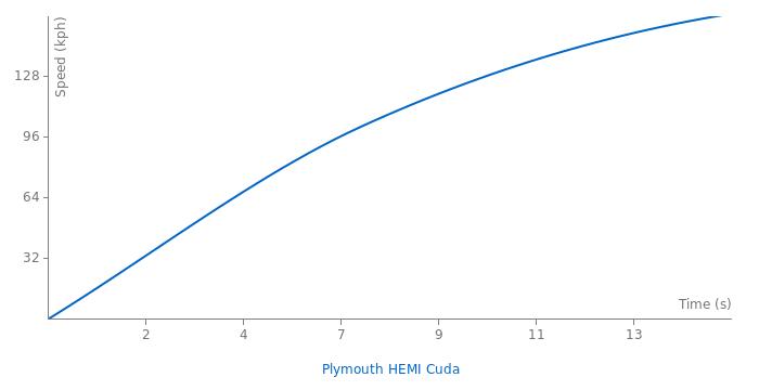 Plymouth HEMI Cuda acceleration graph