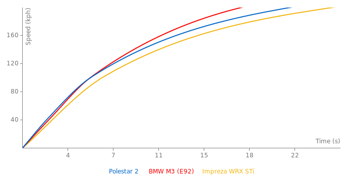Polestar 2   acceleration graph