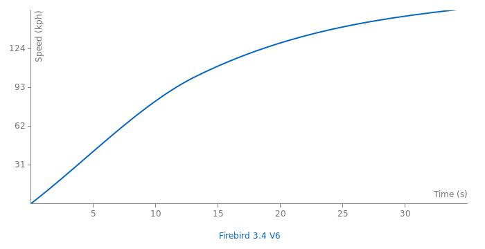 Pontiac Firebird 3.4 V6 acceleration graph