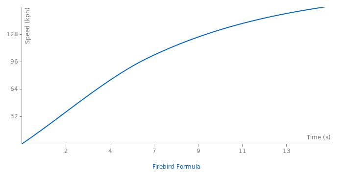 Pontiac Firebird Formula acceleration graph