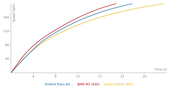 Pontiac Firebird  Trans Am  RA lll acceleration graph