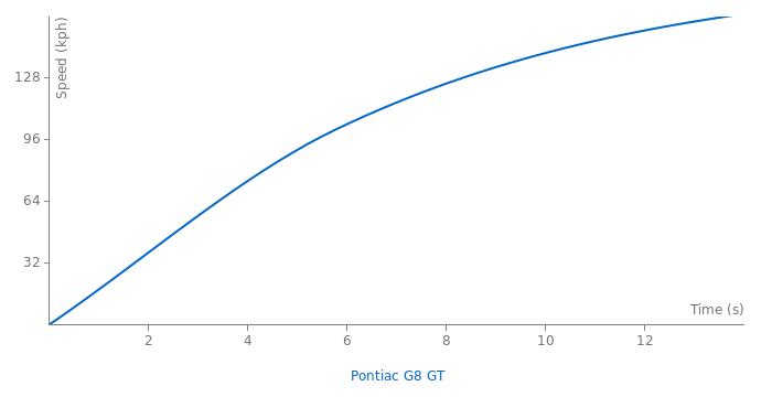 Pontiac G8 GT acceleration graph