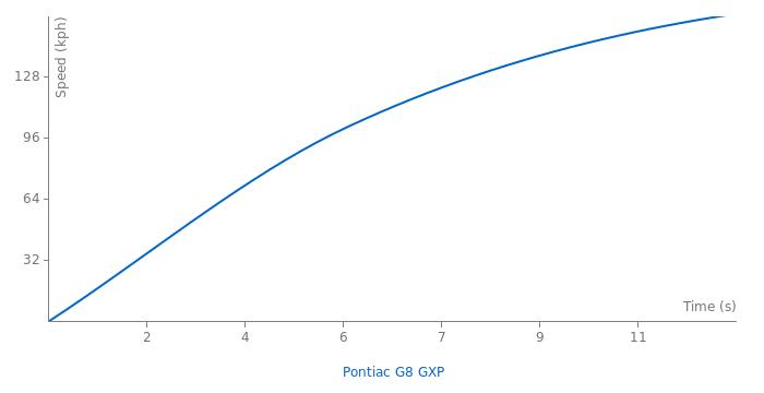 Pontiac G8 GXP acceleration graph
